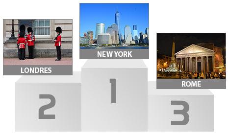 Vos top destinations en 2015